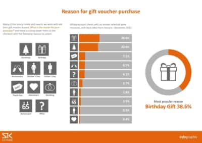 Infographic – Reason for purchase