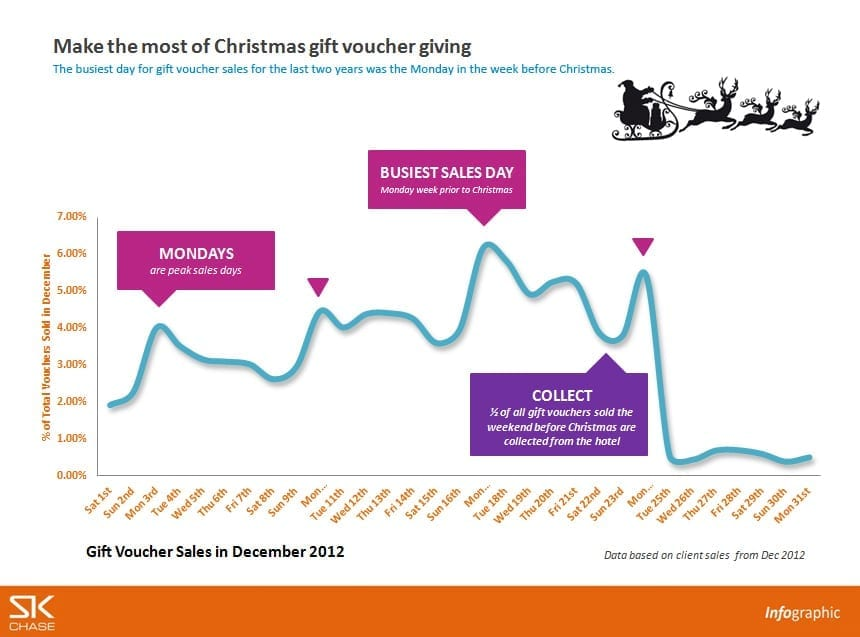 Infographic – Gift voucher sales in December