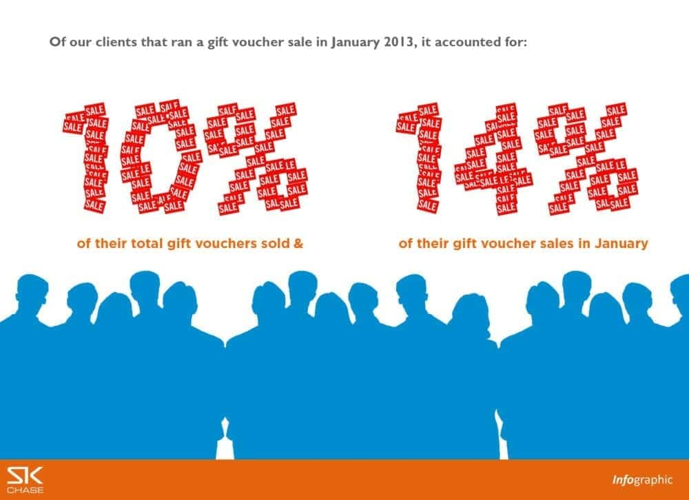 Infographic – Gift voucher January 'sale'