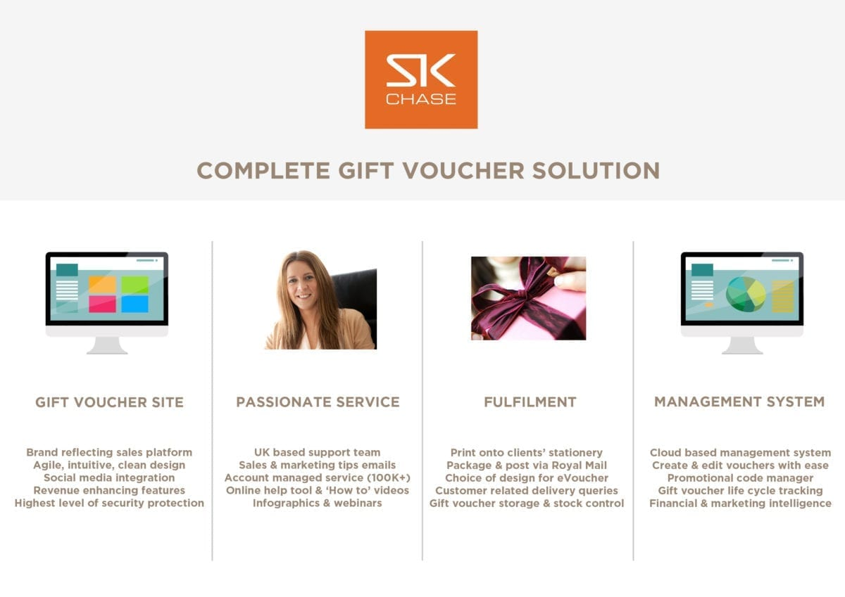 A complete gift voucher solution