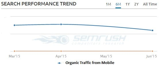 Search Performance Trend 1