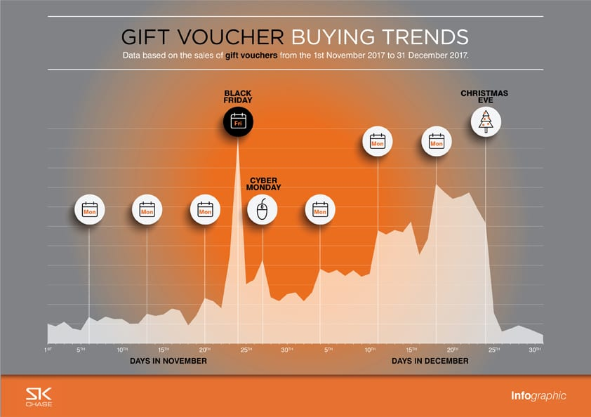 Gift Voucher Buying Trends 2017